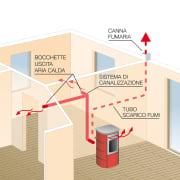 Stufe per riscaldare uno o più ambienti