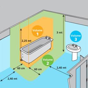 Come scegliere in sicurezza la luce per il bagno