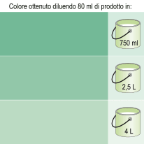 Colorante liquido Luxens 20 ml verde oliva