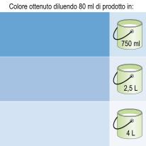 Colorante liquido LUXENS 250 ml blu