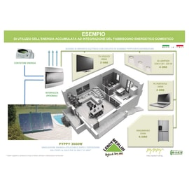 Kit estensione impianto fotovoltaico Pyppy fai da te 2400 oro 320 kW