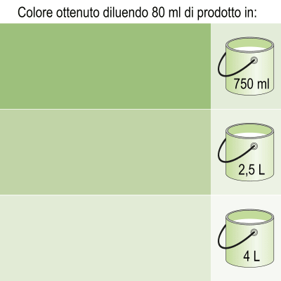 Colorante liquido LUXENS 80 ml verde prato